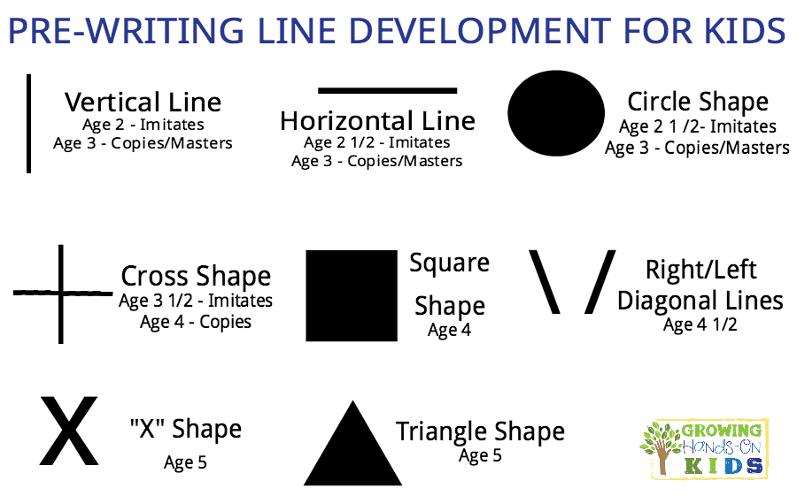 Pre-writing line developmental sequence